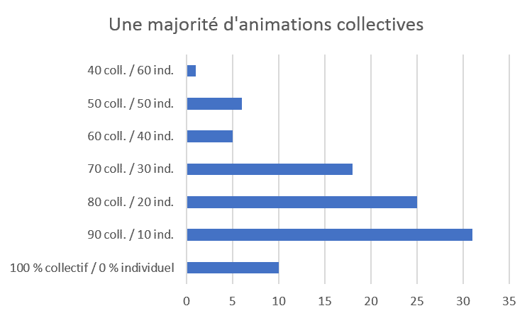animations collectives EHPAD