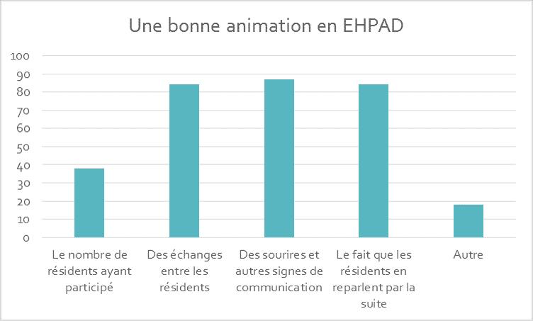 bonne animation en EHPAD