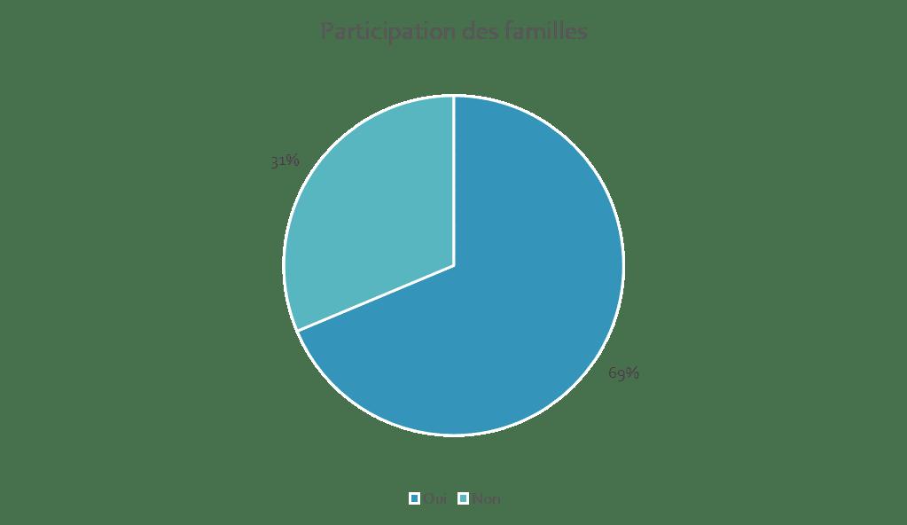 participation des familles