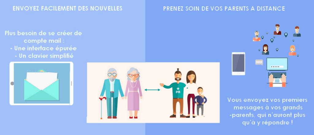 messagerie simplifee seniors