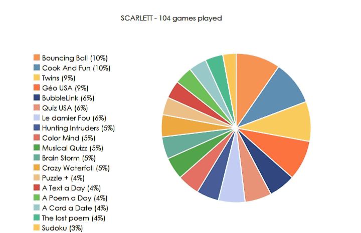 favorite games alzheimer