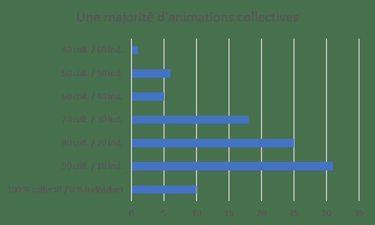Enquete Nationale Sur L Animation En Ehpad