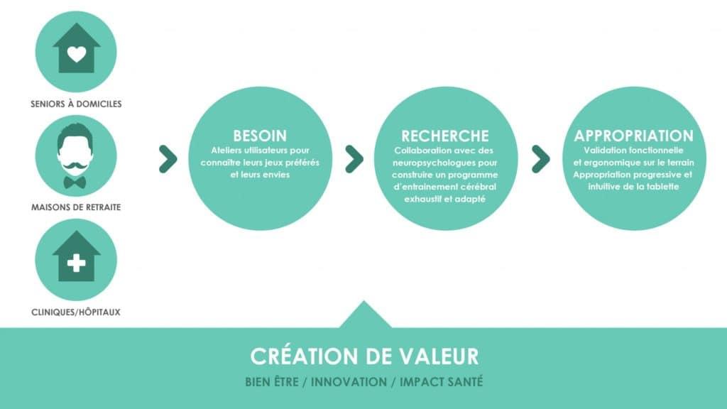 schema-création-de-valeur-v2