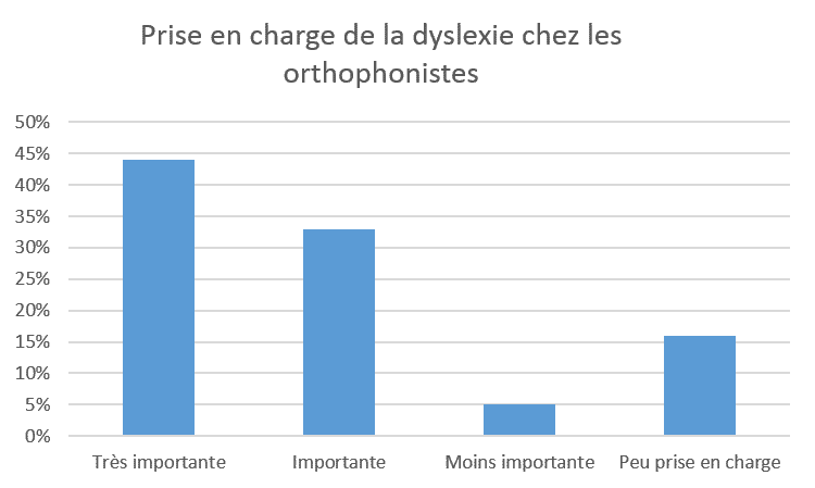 dyslexie-orthophonie