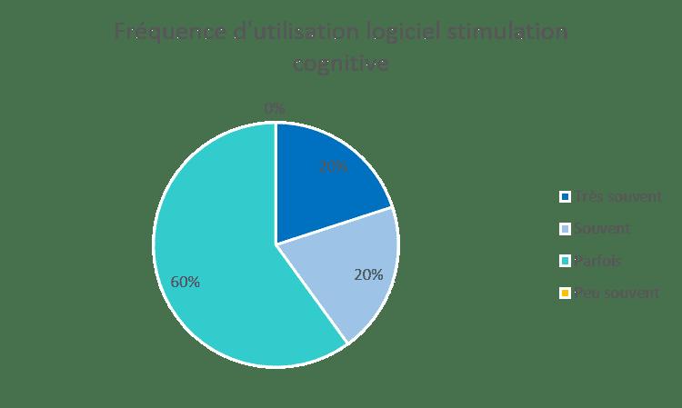 frequence-utilisation-logiciel-stimulation-cognitive