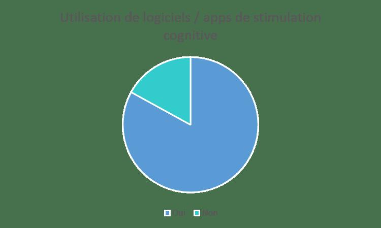 logiciel-stimulation-cognitive