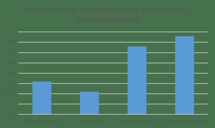 memoire-orthophonie