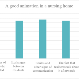 A survey on activities in nursing home